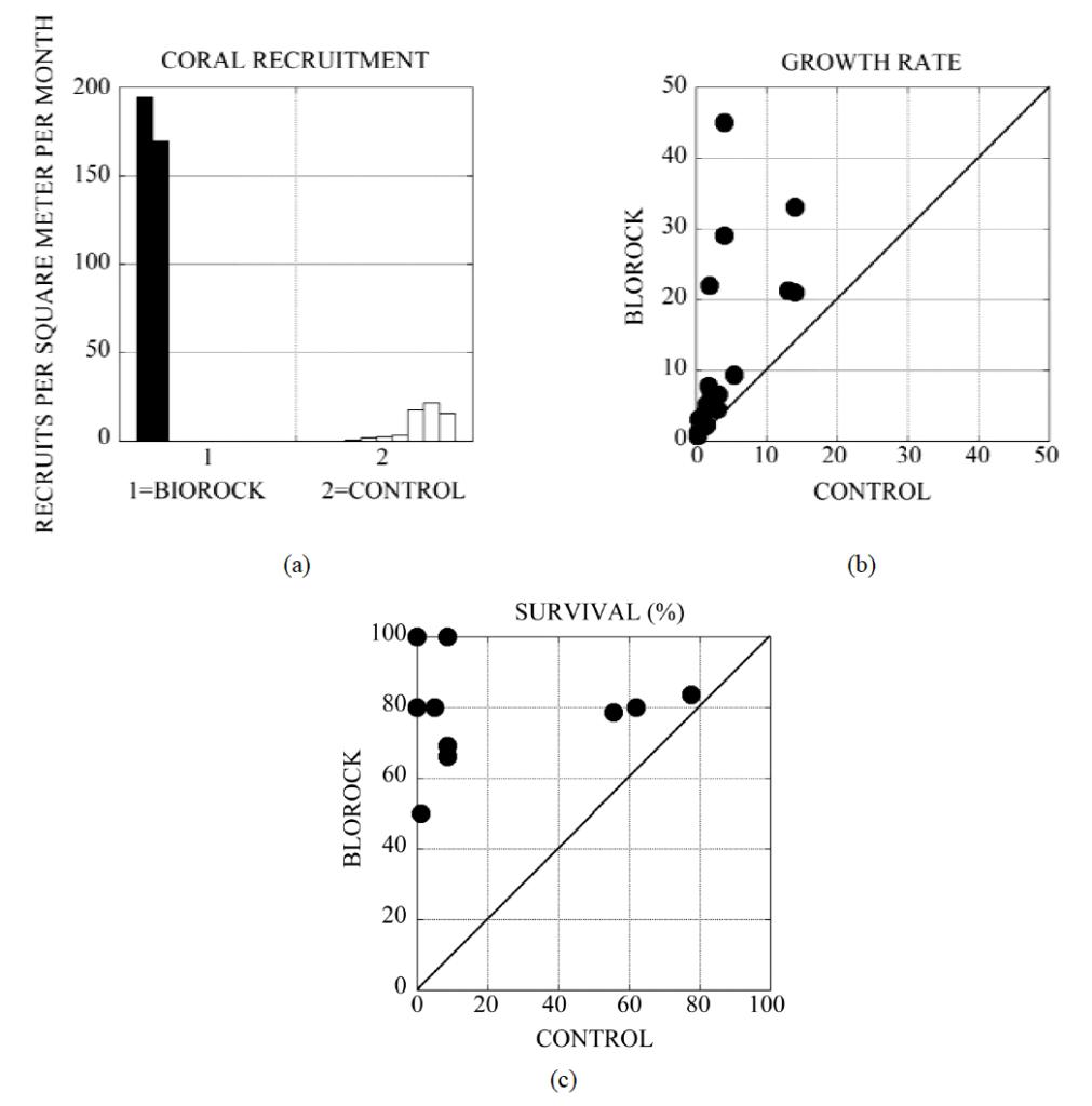 Electrical stimulation, Biorock, Goreau, figure 2