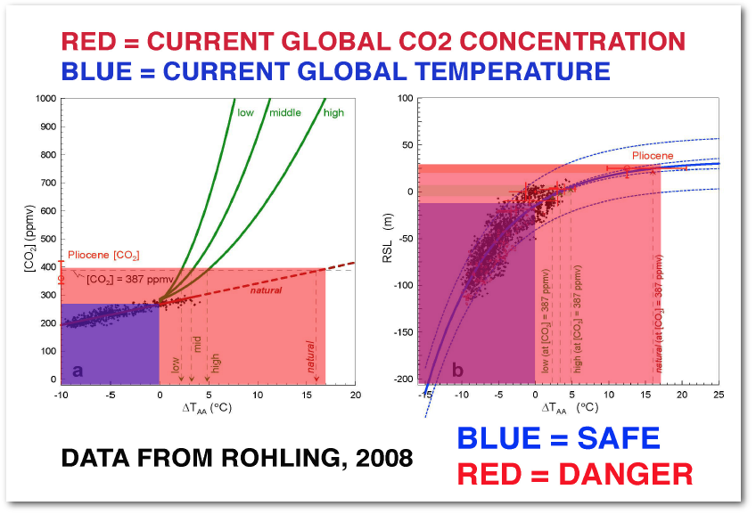 We Have Already Exceeded the Upper Temperature Limit for Coral Reef Ecosystems, Which are Dying at Today's CO2 Levels